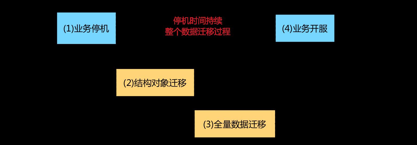 %E6%9C%8D%E5%8A%A1PostgreSQL%E8%BF%81%E7%A7%BB%E8%87%B3MySQL%E5%85%A8%E8%AE%B0%E5%BD%95%20c1aa24eb091540f4a34e9a51b946a35e/Untitled%203.png